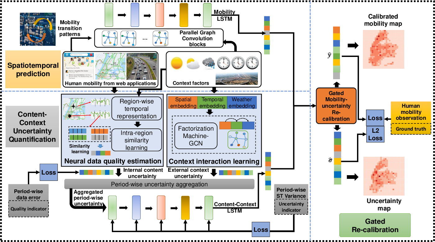 Figure 3 for STUaNet: Understanding uncertainty in spatiotemporal collective human mobility