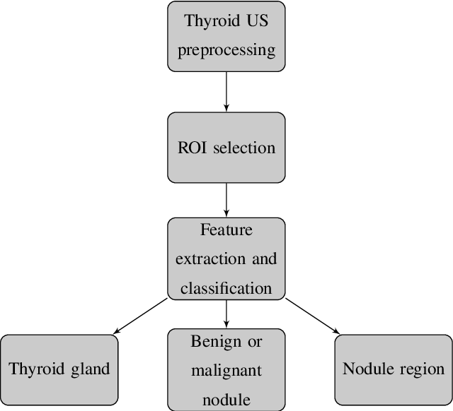 Figure 4 for A systematic review on the role of artificial intelligence in sonographic diagnosis of thyroid cancer: Past, present and future