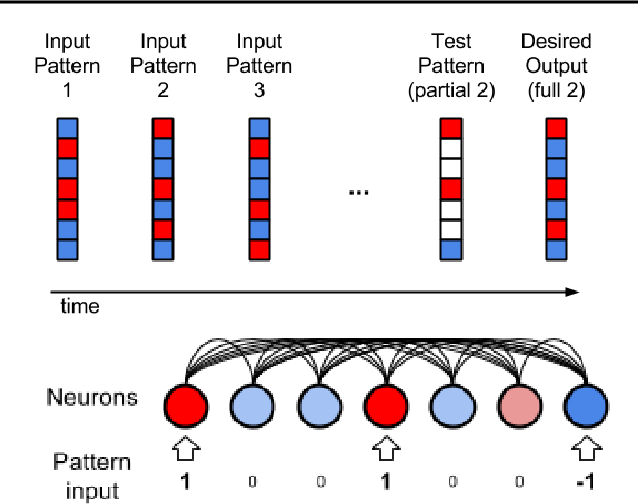 Figure 1 for Differentiable plasticity: training plastic neural networks with backpropagation