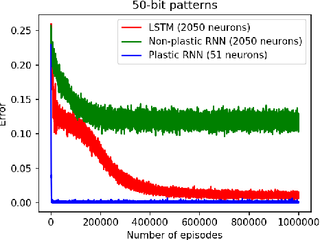 Figure 4 for Differentiable plasticity: training plastic neural networks with backpropagation