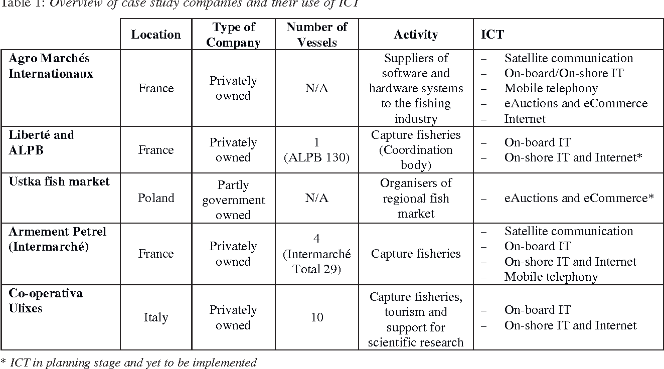 Table 1 from The impact of ICT on Europe ' s fishing industry : a