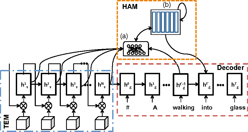 Figure 1 for Memory-augmented Attention Modelling for Videos