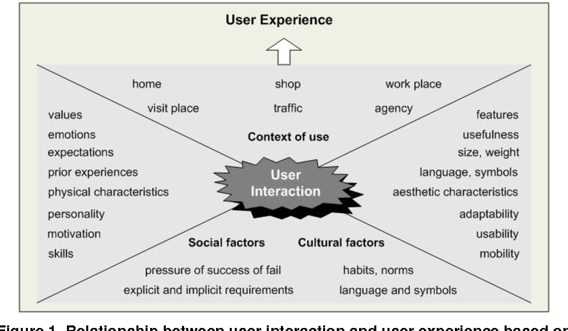 Figure 1 from On the Key Factors of Usability in Small-sized