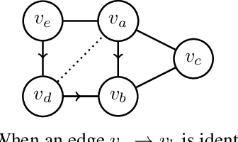 Figure 4 for Near-Optimal Multi-Perturbation Experimental Design for Causal Structure Learning