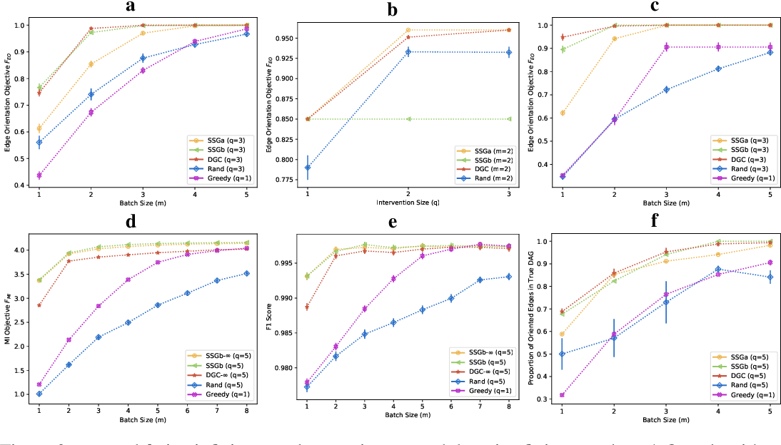 Figure 2 for Near-Optimal Multi-Perturbation Experimental Design for Causal Structure Learning