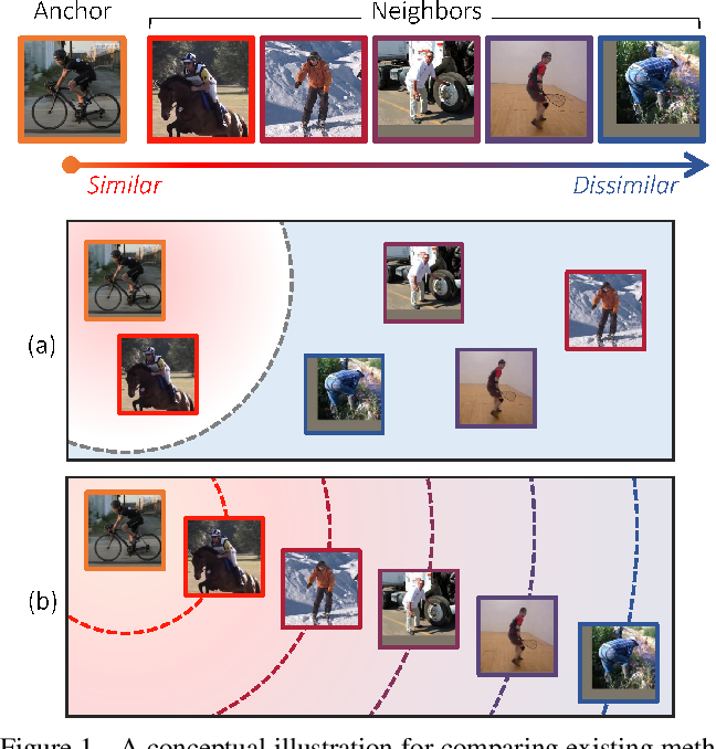 Figure 1 for Deep Metric Learning Beyond Binary Supervision