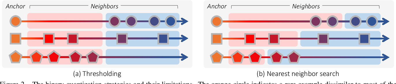 Figure 3 for Deep Metric Learning Beyond Binary Supervision