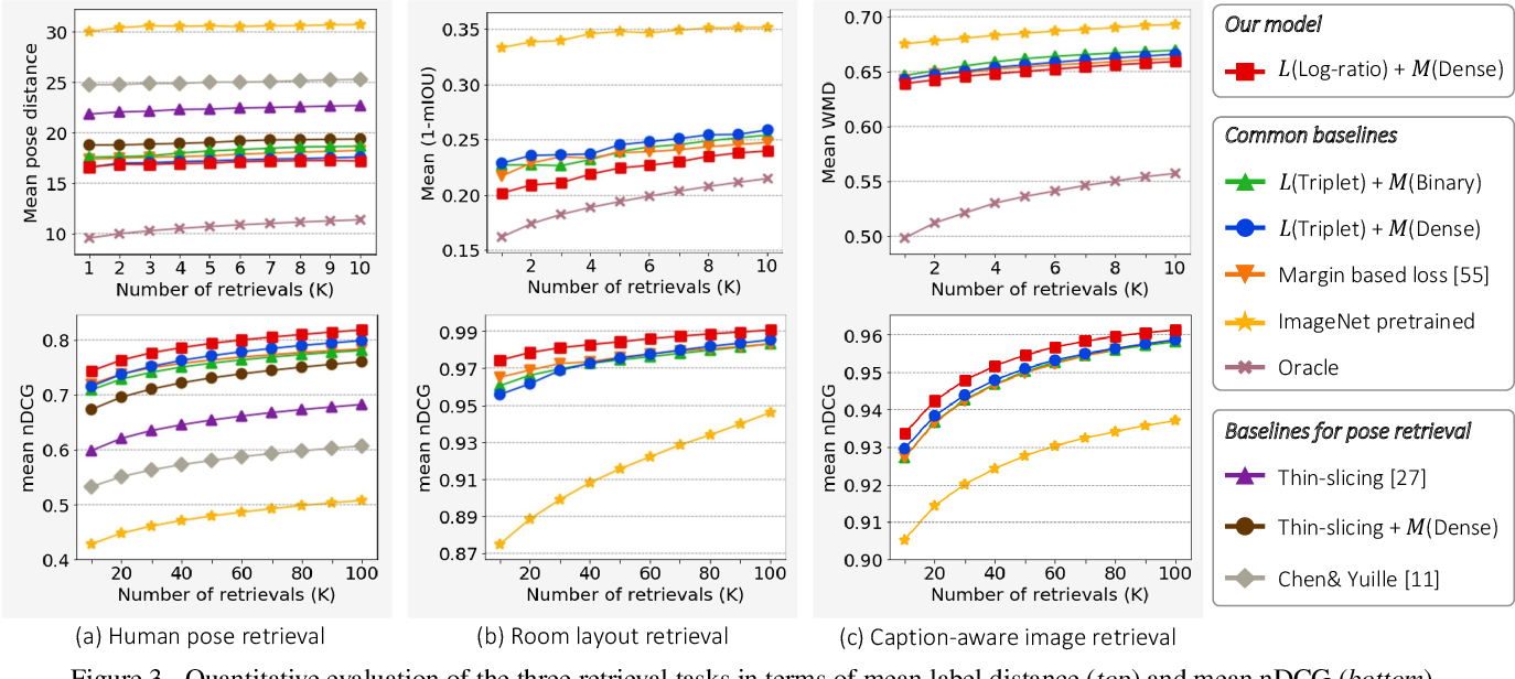 Figure 4 for Deep Metric Learning Beyond Binary Supervision