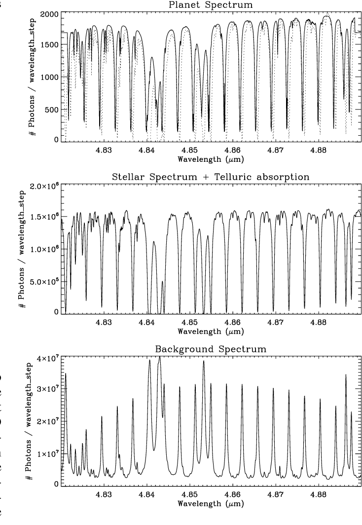 Fig. 2. Top panel: Simulated E-ELT planet spectrum as photons per ∆v = 3 km s−1 wavelength interval. The dotted line indicates the Earth telluric spectrum, which in this case is very similar to the simulated thermal spectrum of the exoplanet (solid line), with the latter shifted by 30 km sec−1 in velocity because of its orbital motion around αCen A. Depending on the time of year, the telluric absorption may show an additional ±30 km sec−1 velocity with respect to the exoplanet because of the Earth's orbital velocity around the Sun. Middle panel: The stellar spectrum in photons per wavelength step as seen through the Earth atmosphere, at the sky position of the planet. All the absorption lines are telluric in nature. Bottom panel: The background spectrum in photons per wavelength step per pixel, modeled as contributions from the night sky and emissivity of the E-ELT telescope. The former consists for a large part of bright emission lines at the wavelengths of the telluric absorption lines.