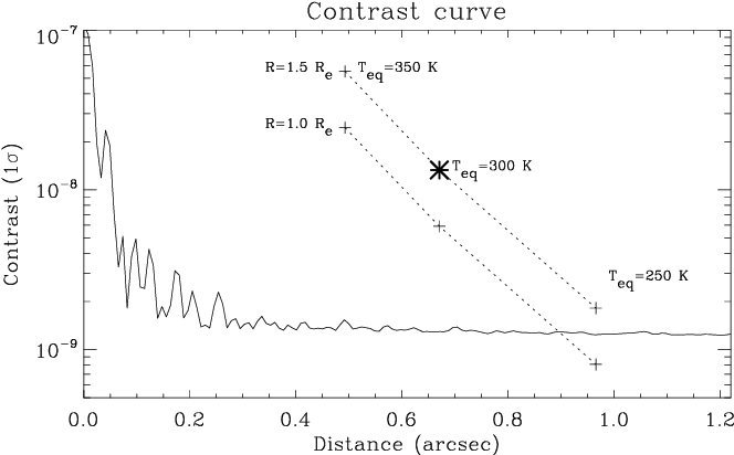 Fig. 4. The contrast curve for the simulated infrared observations, as presented in Figures 3 and 4, and described in section 4, for an observation of α Cen A with METIS for 30 hours centered at a wavelength of λ = 4.85µm. The asterisk signifies the simulated planet detected at an S/N of 8. The dotted lines show scaling laws for planets with the same spectrum, but different effective temperatures (Teq = 250, 300, and 350 K) and radii (R = 1.0 and 1.5 REarth). No attempt is made to include changes in chemical composition or temperature structure for such planets.