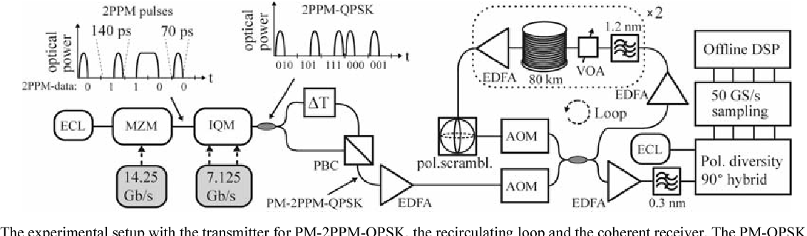 Figure 1 From Long Haul Transmission Of Pm 2ppm Qpsk At 428 Gbits
