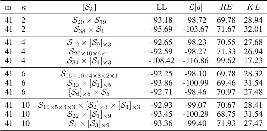 Figure 2 for Increasing Expressivity of a Hyperspherical VAE
