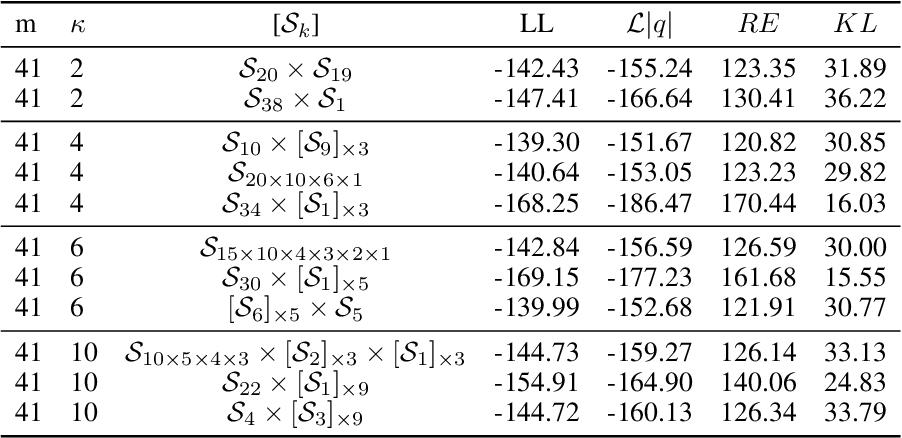 Figure 3 for Increasing Expressivity of a Hyperspherical VAE