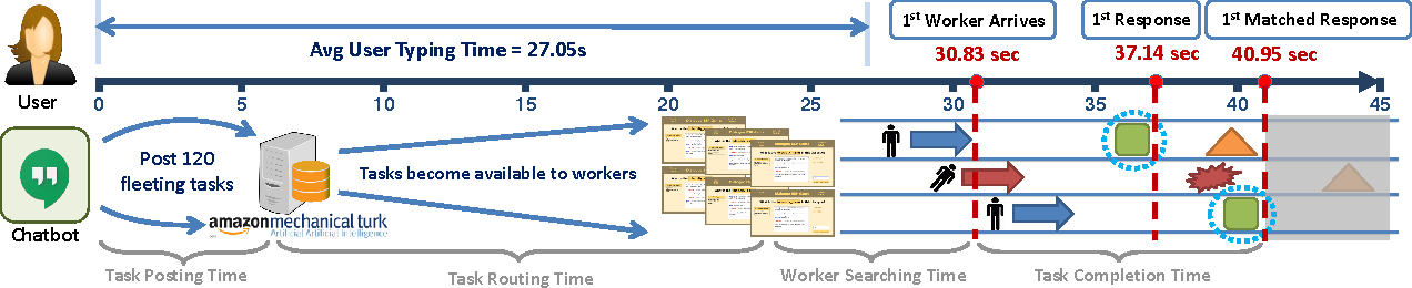 Figure 3 for Real-time On-Demand Crowd-powered Entity Extraction