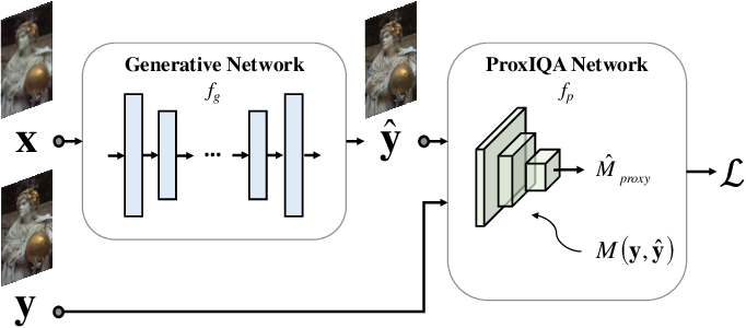 Figure 1 for ProxIQA: A Proxy Approach to Perceptual Optimization of Learned Image Compression