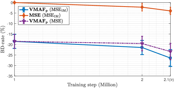Figure 3 for ProxIQA: A Proxy Approach to Perceptual Optimization of Learned Image Compression