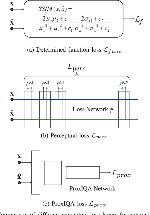 Figure 4 for ProxIQA: A Proxy Approach to Perceptual Optimization of Learned Image Compression