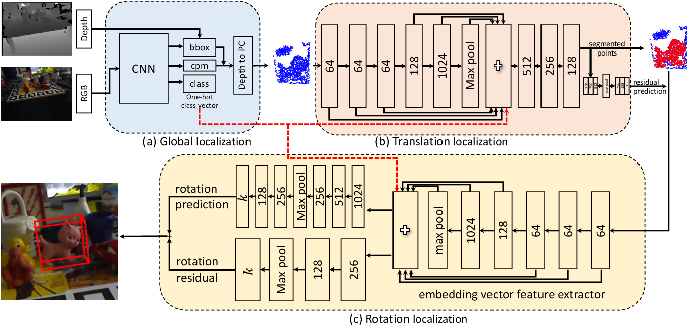 Figure 3 for G2L-Net: Global to Local Network for Real-time 6D Pose Estimation with Embedding Vector Features