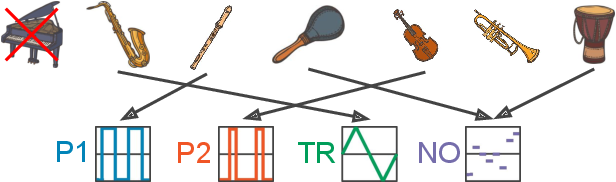 Figure 3 for LakhNES: Improving multi-instrumental music generation with cross-domain pre-training