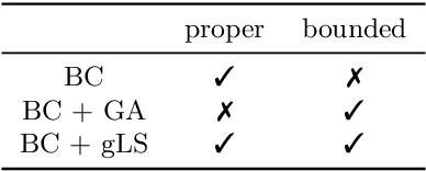 Figure 2 for Lower-bounded proper losses for weakly supervised classification