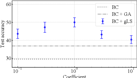 Figure 4 for Lower-bounded proper losses for weakly supervised classification