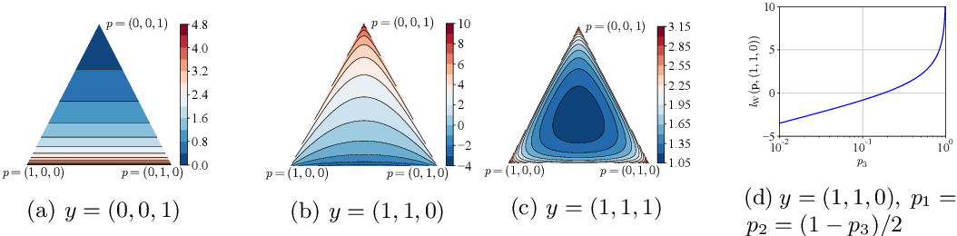 Figure 1 for Lower-bounded proper losses for weakly supervised classification