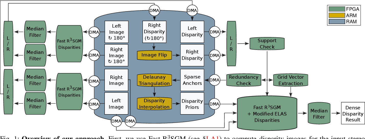 Figure 1 for Real-Time Highly Accurate Dense Depth on a Power Budget using an FPGA-CPU Hybrid SoC
