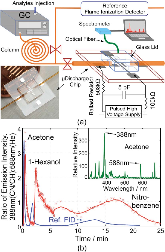 Microdischarge-Based Sensors and Actuators for Portable