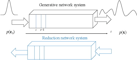 Figure 1 for Partial Differential Equations is All You Need for Generating Neural Architectures -- A Theory for Physical Artificial Intelligence Systems
