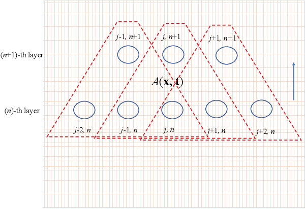 Figure 2 for Partial Differential Equations is All You Need for Generating Neural Architectures -- A Theory for Physical Artificial Intelligence Systems