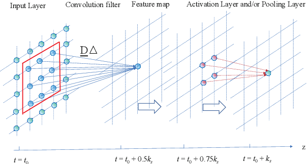 Figure 3 for Partial Differential Equations is All You Need for Generating Neural Architectures -- A Theory for Physical Artificial Intelligence Systems