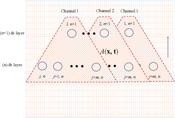 Figure 4 for Partial Differential Equations is All You Need for Generating Neural Architectures -- A Theory for Physical Artificial Intelligence Systems
