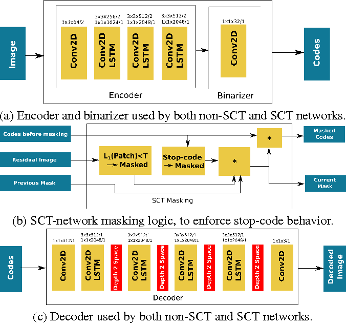 Figure 2 for Target-Quality Image Compression with Recurrent, Convolutional Neural Networks