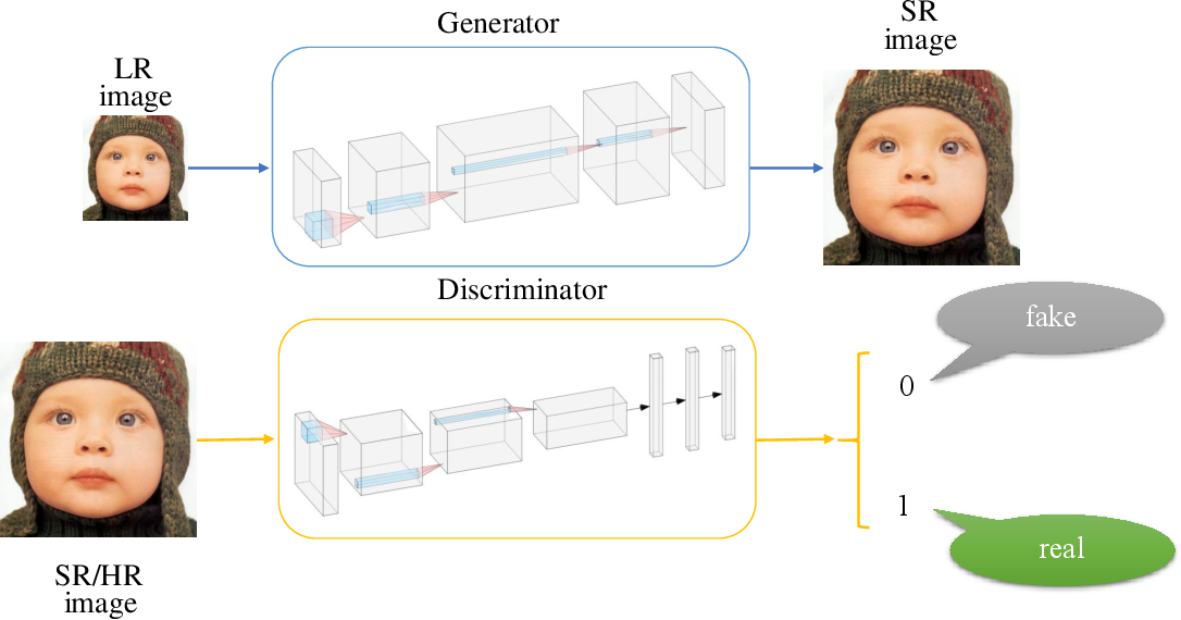 Figure 1 for Fine-grained Attention and Feature-sharing Generative Adversarial Networks for Single Image Super-Resolution