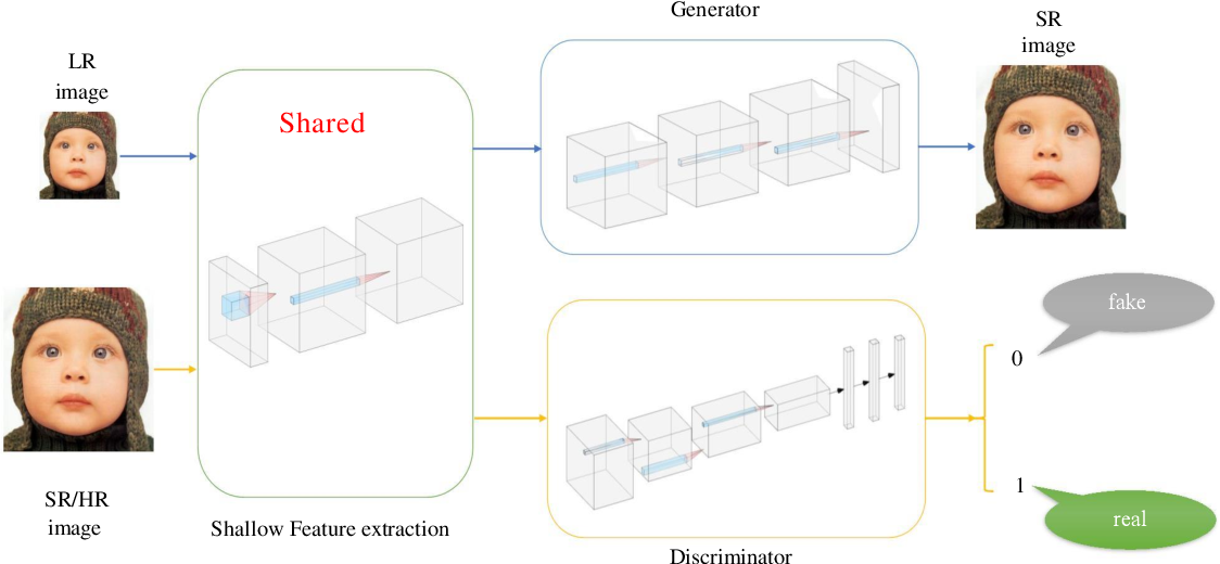 Figure 4 for Fine-grained Attention and Feature-sharing Generative Adversarial Networks for Single Image Super-Resolution