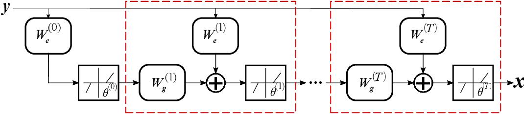Figure 1 for Structured LISTA for Multidimensional Harmonic Retrieval
