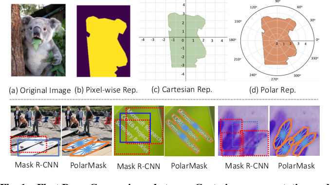 Figure 1 for PolarMask++: Enhanced Polar Representation for Single-Shot Instance Segmentation and Beyond