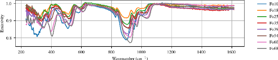 Figure 1 for Differentiable Programming for Hyperspectral Unmixing using a Physics-based Dispersion Model