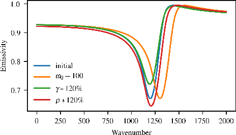 Figure 3 for Differentiable Programming for Hyperspectral Unmixing using a Physics-based Dispersion Model