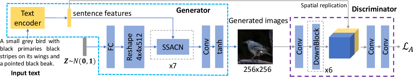Figure 3 for Text to Image Generation with Semantic-Spatial Aware GAN