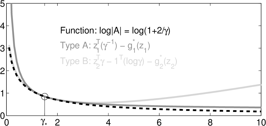 Figure 2 for Large Scale Variational Inference and Experimental Design for Sparse Generalized Linear Models