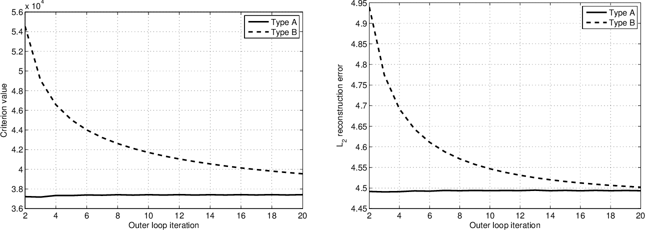 Figure 4 for Large Scale Variational Inference and Experimental Design for Sparse Generalized Linear Models