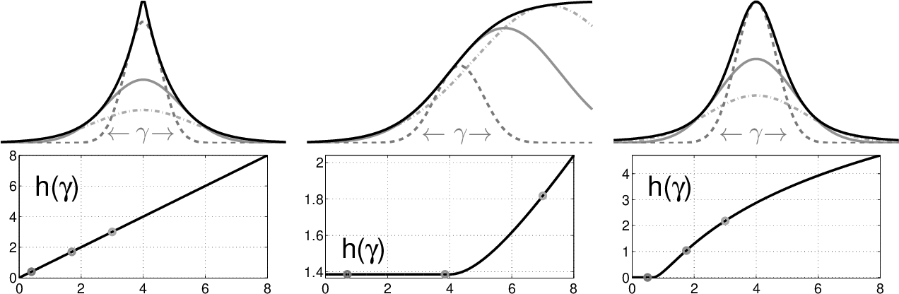 Figure 1 for Large Scale Variational Inference and Experimental Design for Sparse Generalized Linear Models