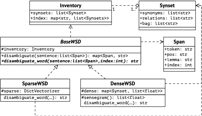 Figure 3 for An Unsupervised Word Sense Disambiguation System for Under-Resourced Languages