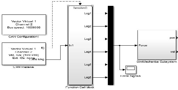 Figure 2 from Simulation of Signal Transmission in Motion Simulator