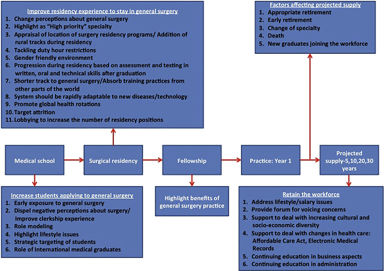Figure 3 from Workforce Needs and Demands in Surgery