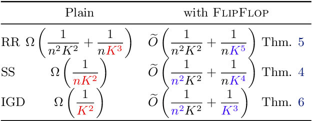 Figure 1 for Permutation-Based SGD: Is Random Optimal?