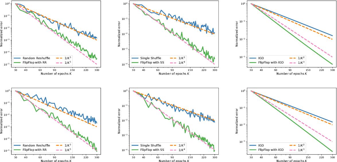 Figure 3 for Permutation-Based SGD: Is Random Optimal?