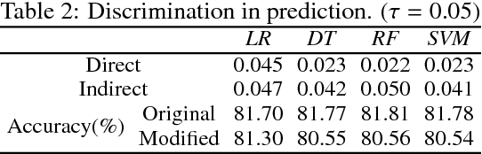 Figure 4 for A causal framework for discovering and removing direct and indirect discrimination