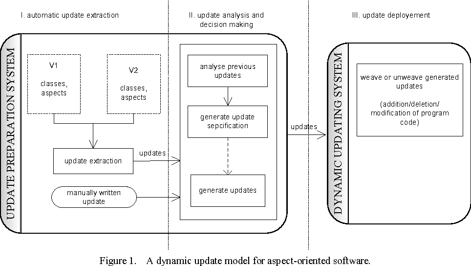 Figure 1. A dynamic update model for aspect-oriented software.
